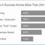 Prowadzenie firmy – co decyduje o sukcesie startupu?